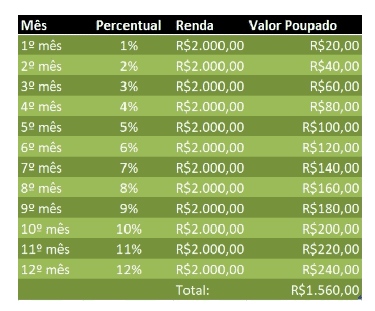 Desafio do 1% - Renda Líquida R$ 2.000