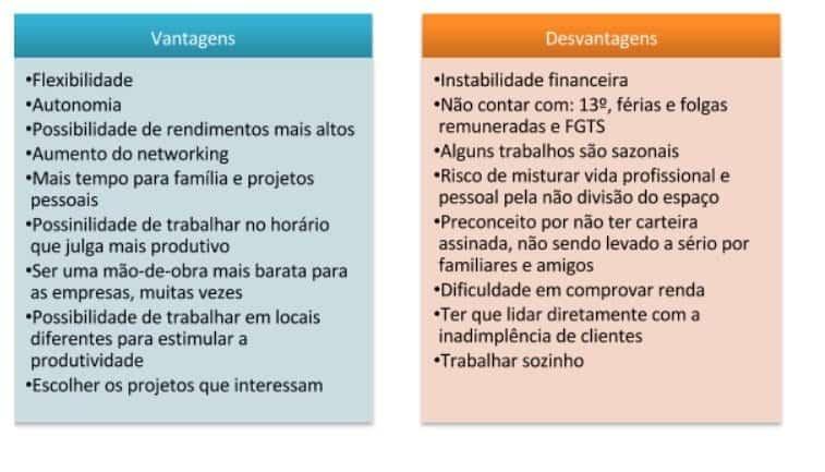 tabela com as vantagens e desvantagens de ser um freelancer