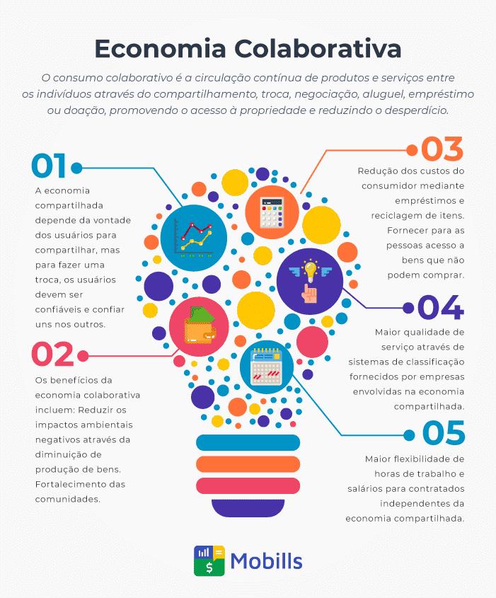 Infográfico sobre Economia colaborativa