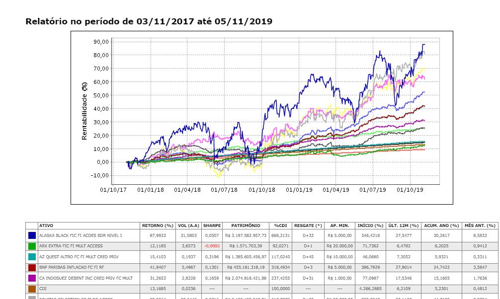 Print 2 sobre Comparador de Fundos na XP corretora