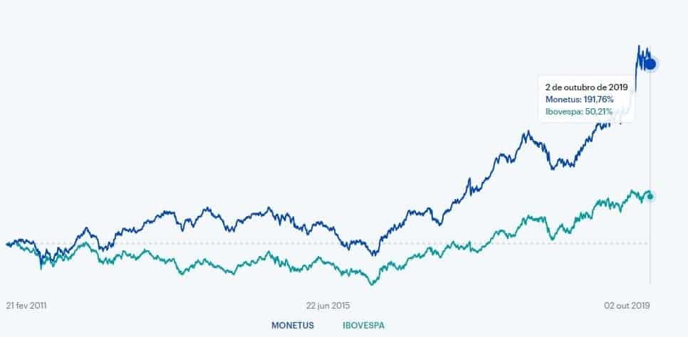 Gráfico com a rentabilidade do fundo de ações Monetus