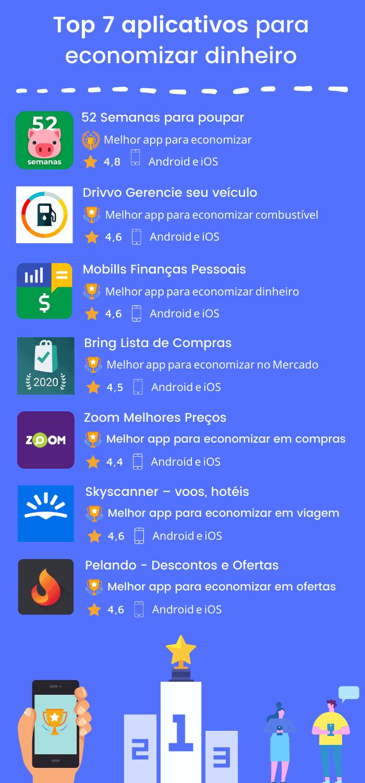 Infográfico com os 7 Melhores Aplicativos para Economizar Dinheiro