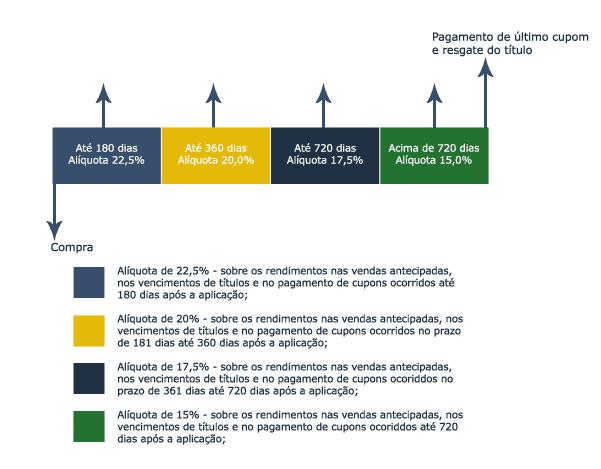 imagem mostrando o imposto de renda regressivo do tesouro direto selic