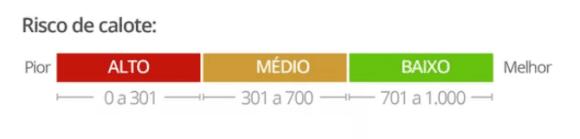 Classificação de notas do Cadastro Positivo.