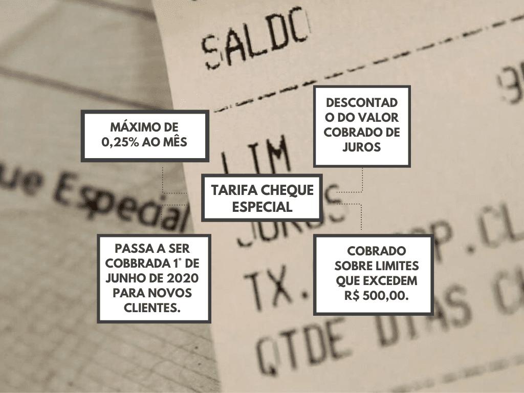Conheça a tarifa sobre o cheque especial.