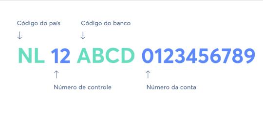 Código IBAN e SWIFT/BIC, Como Encontrá-los?
