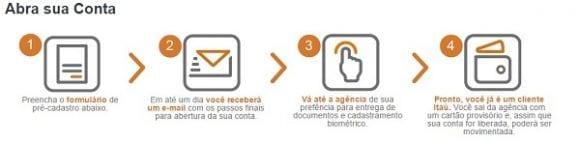 Como abrir uma conta corrente no Itaú online?