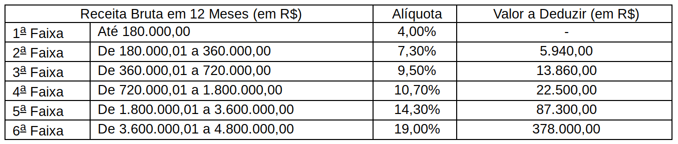 Quanto se Paga de Imposto no Simples Nacional? Conheça as Tabelas