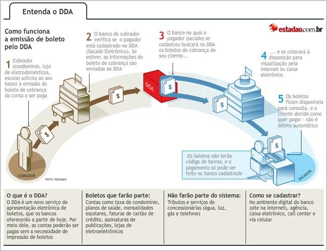 DDA: Débito Direto Autorizado em Seu Banco