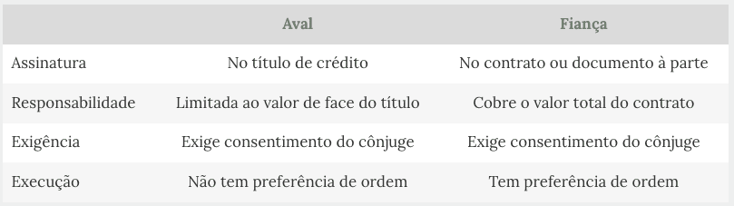 Qual a Diferença Entre Fiador e Avalista?