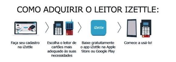 para pedir máquina Santander iZettle sem abertura conta corrente