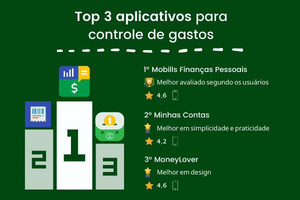 Infográfico com os 3 melhores apps de controle de gastos
