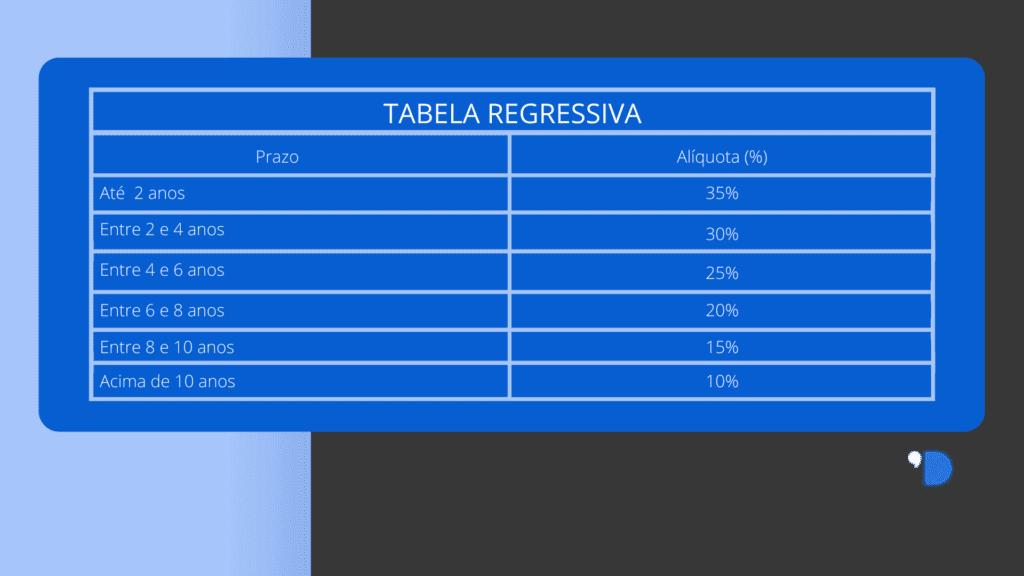 Tabela-regressiva-do-CDB-1024x576