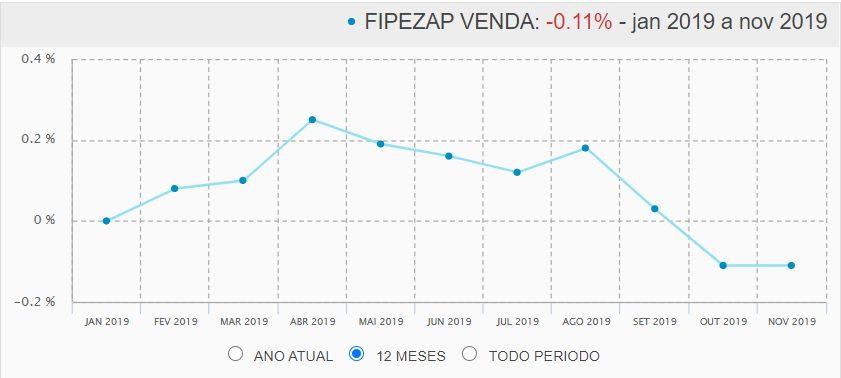 FipeZap de venda