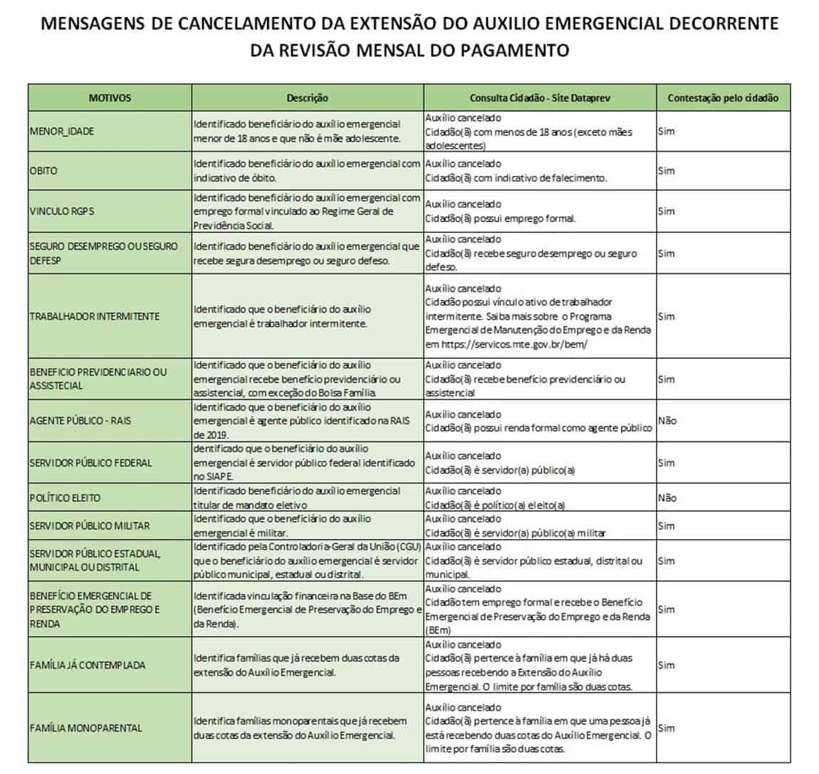Mensagens do cancelamento do auxílio emergencial