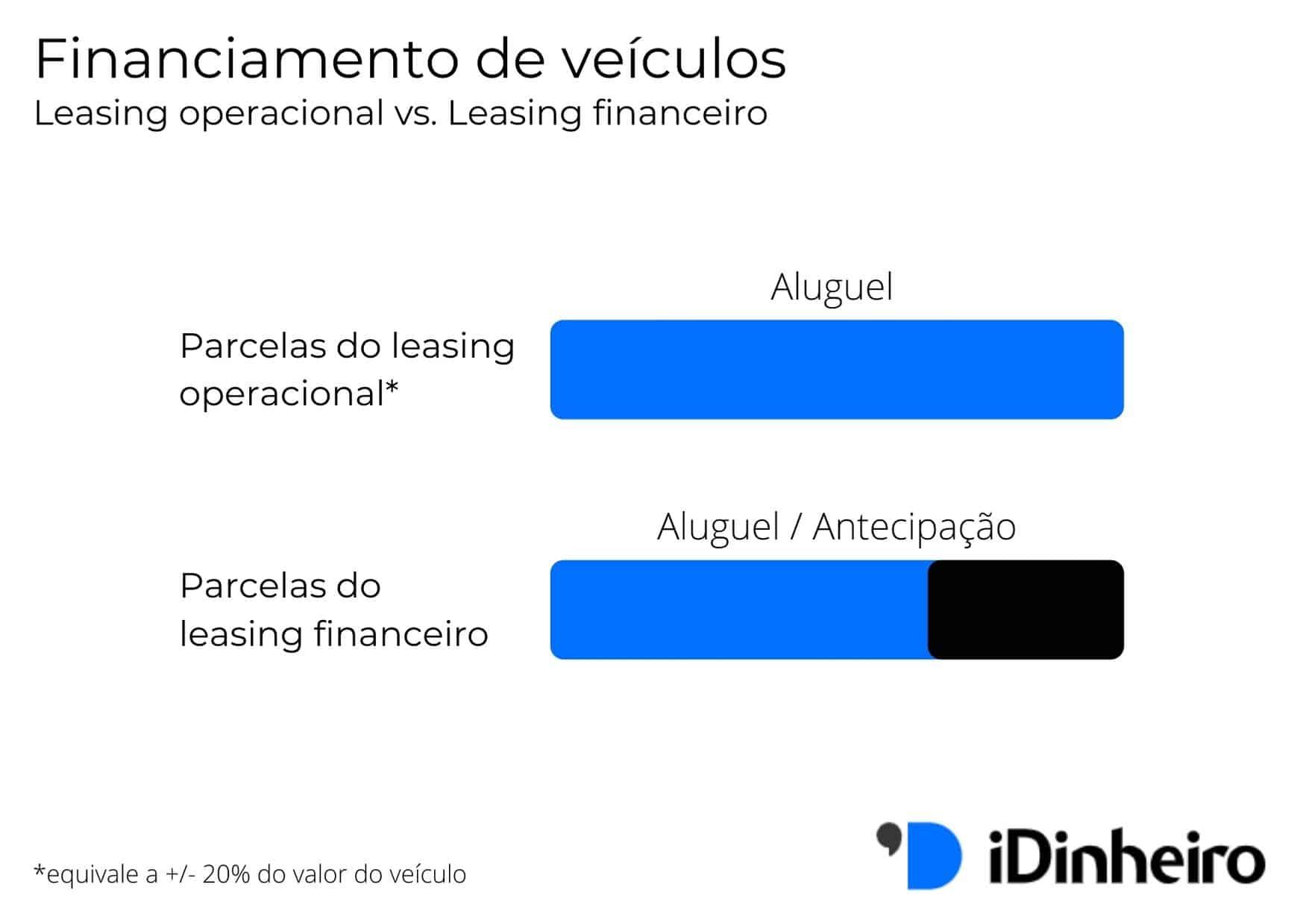 amotizacao-leasing-financiamento-de-veiculos