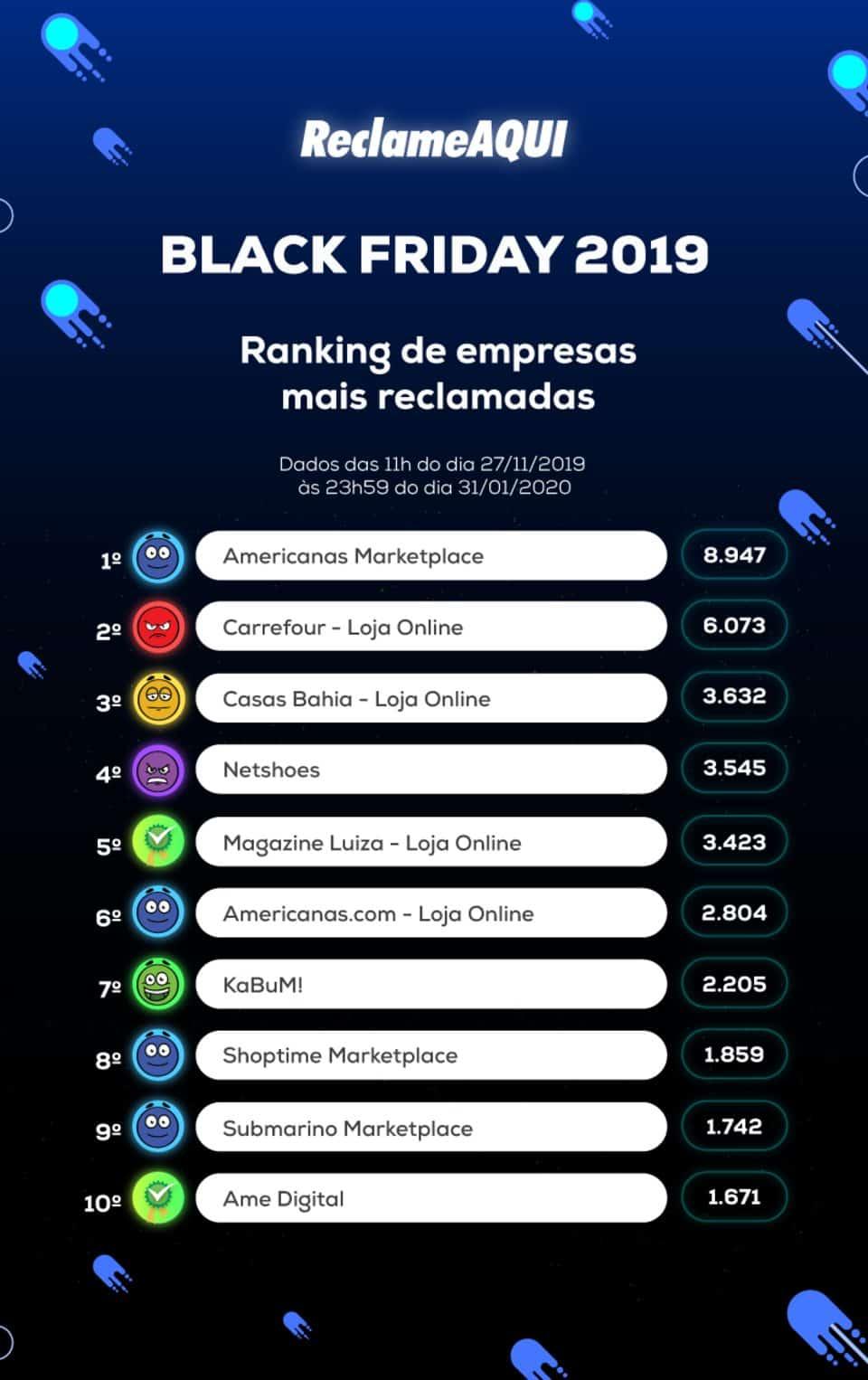 Ranking Reclame Aqui 2019