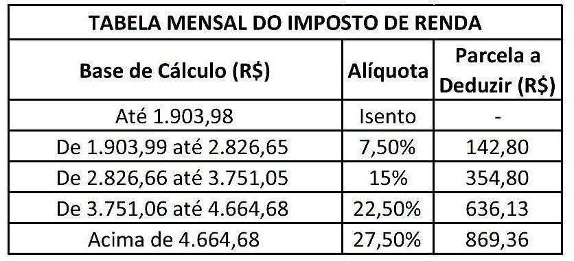 tabela-do-imposto-de-renda-2015