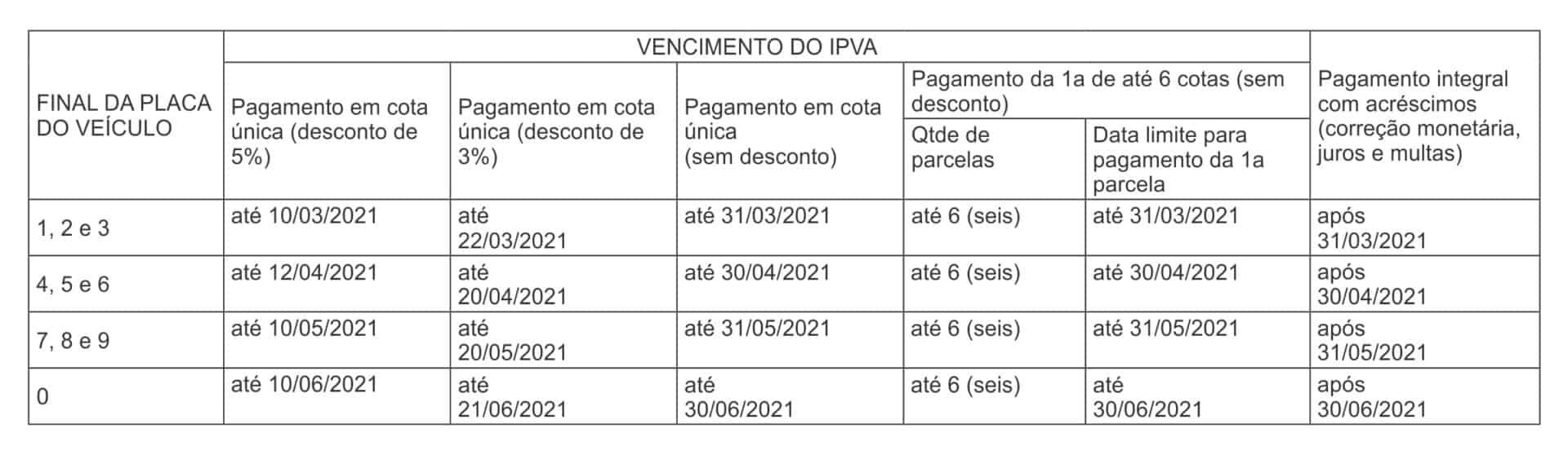 Escala de pagamento do Imposto sobre a Propriedade de Veículos Automotores no Mato Grosso