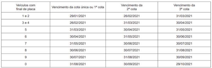Calendário de vencimentos do Imposto sobre a Propriedade de Veículos Automotores no Acre para 2021