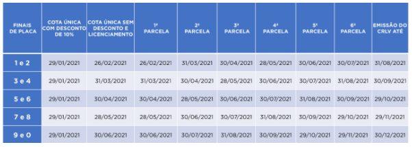 Calendário para pagamento do Imposto sobre a Propriedade de Veículos em 2021 no Alagoas