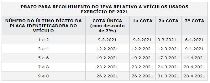 Calendário de parcelamento de IPVA 2021 em Pernambuco