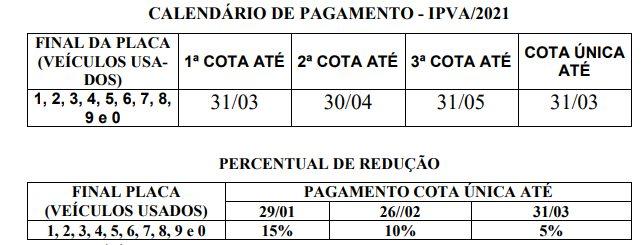 Calendário de parcelamento do IPVA 2021 no Piauí