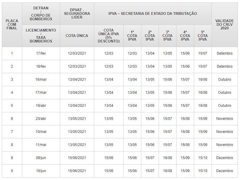 Calendário de pagamento do imposto sobre veículos no Rio Grande do Norte em 2021