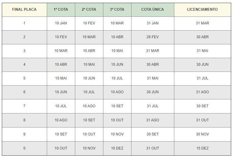 Calendário de pagamento do IPVA 2021 em Santa Catarina