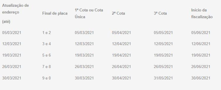 Calendário da SEFAZ no Maranhão que determina a data de pagamento do imposto sobre veículos