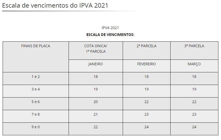 Escala de vencimentos das parcelas para pagamento do IPVA em Minas Gerais para o ano 2021