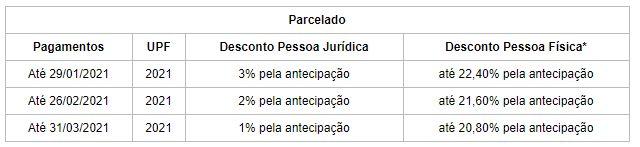 Calendário de parcelamento do IPVA no Rio Grande do Sul