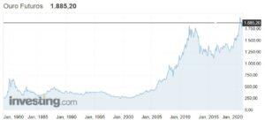 gráfico da cotação do ouro