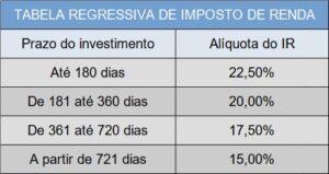 tabela regressiva do imposto de renda