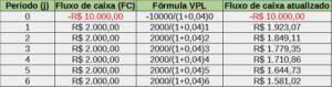 tabela de cálculo VPL