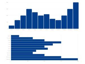 representações de gráficos de barras verticais e horizontais