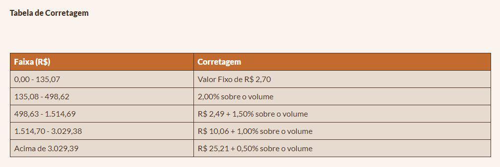 Tabela de Corretagem do site da Elite Investimentos, uma das melhores corretoras de valores do Brasil