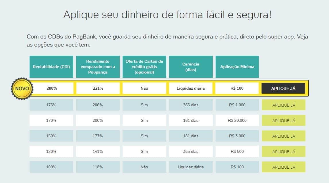 CDBs de liquidez diária do PagBank precisam de aporte mínimo de R$ 100, mas são boas opções para o Desafio das 52 semanas