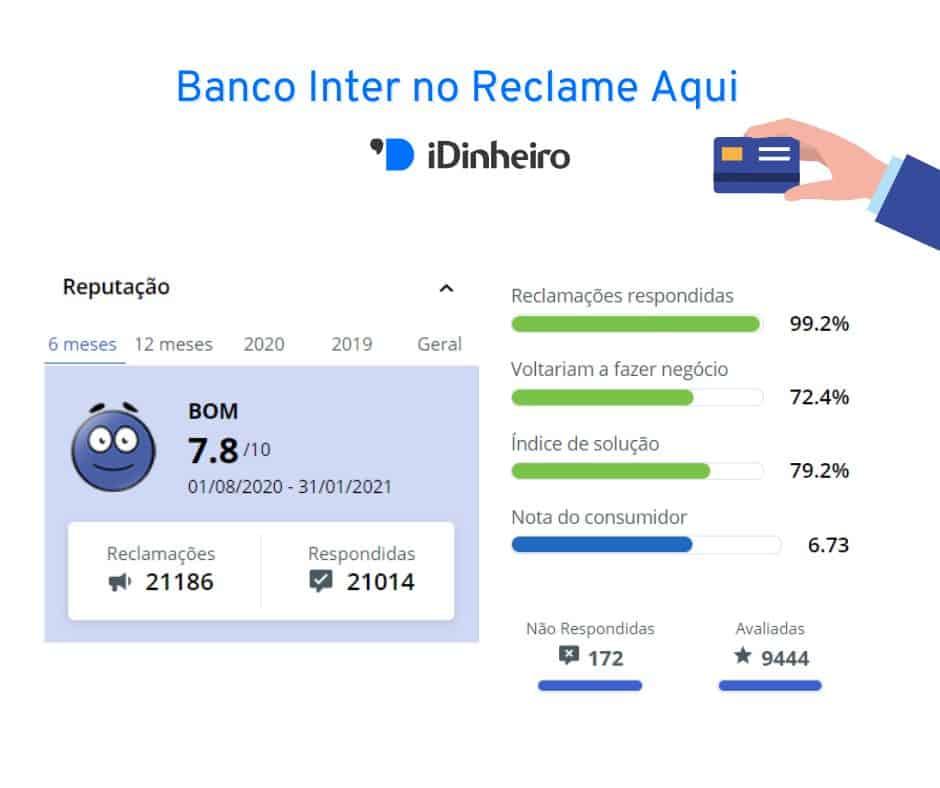 Para saber se o cartão Inter é bom, é importante analisar sua reputação no Reclame Aqui