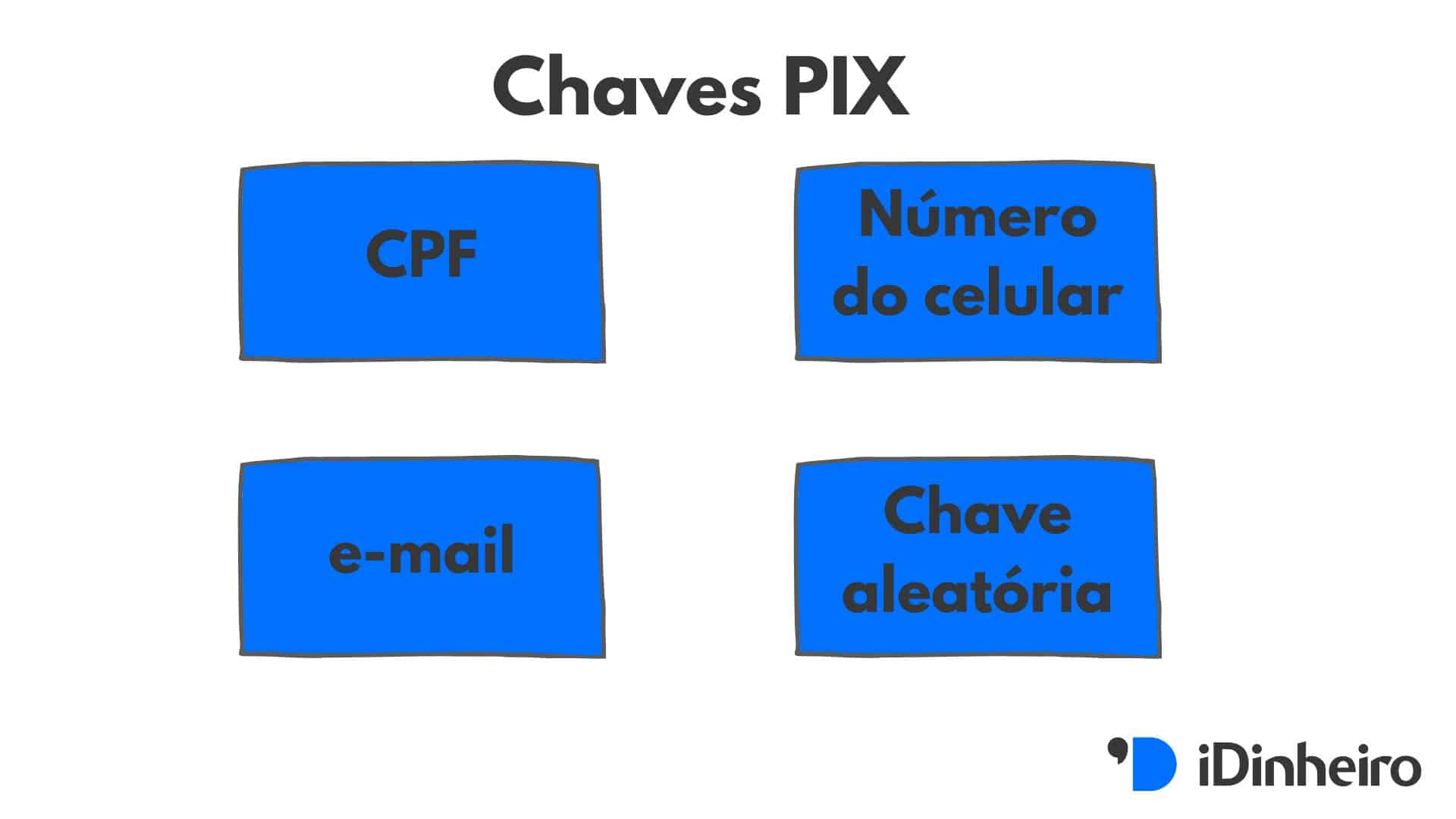 Opções de chave PIX