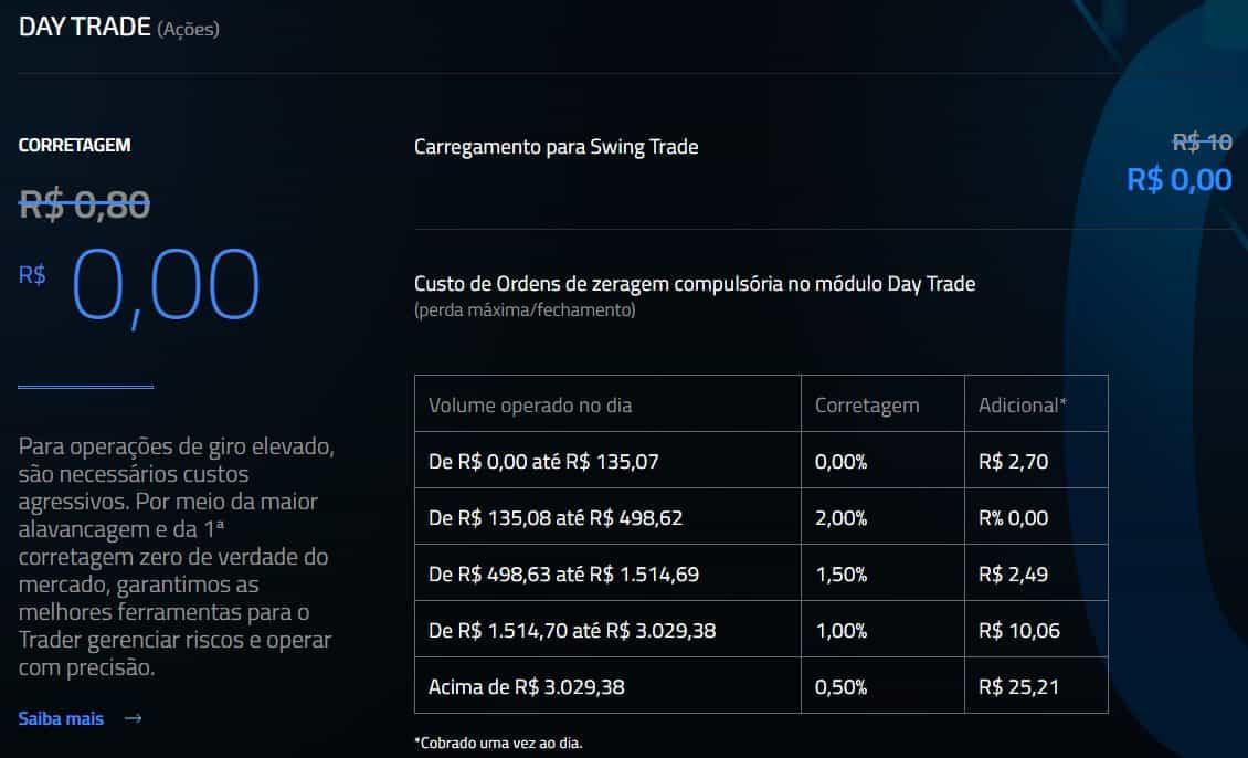custos de day trade na clear