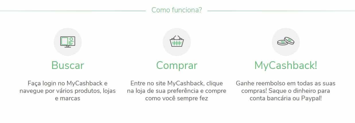 Como funciona o Mycashback
