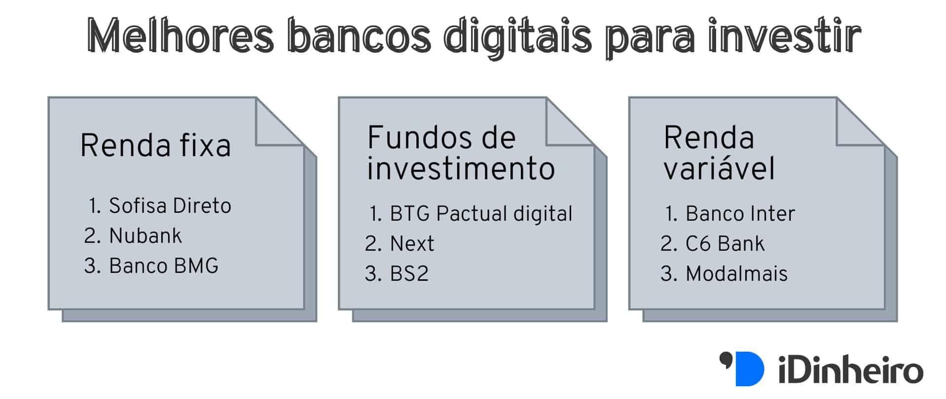 ranking dos melhores bancos digitais para investir em renda fixa, fundos de investimento e renda variável