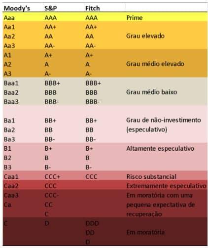 tabela de classificação de risco
