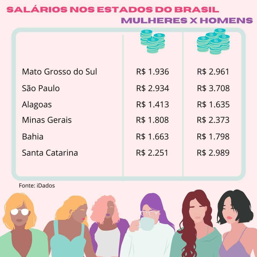 salário de mulheres x homens gráfico