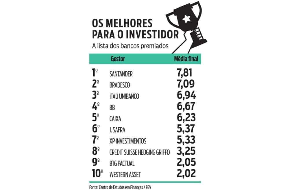 ranking dos melhores bancos para o investidor eleitos pela FGV em 2018
