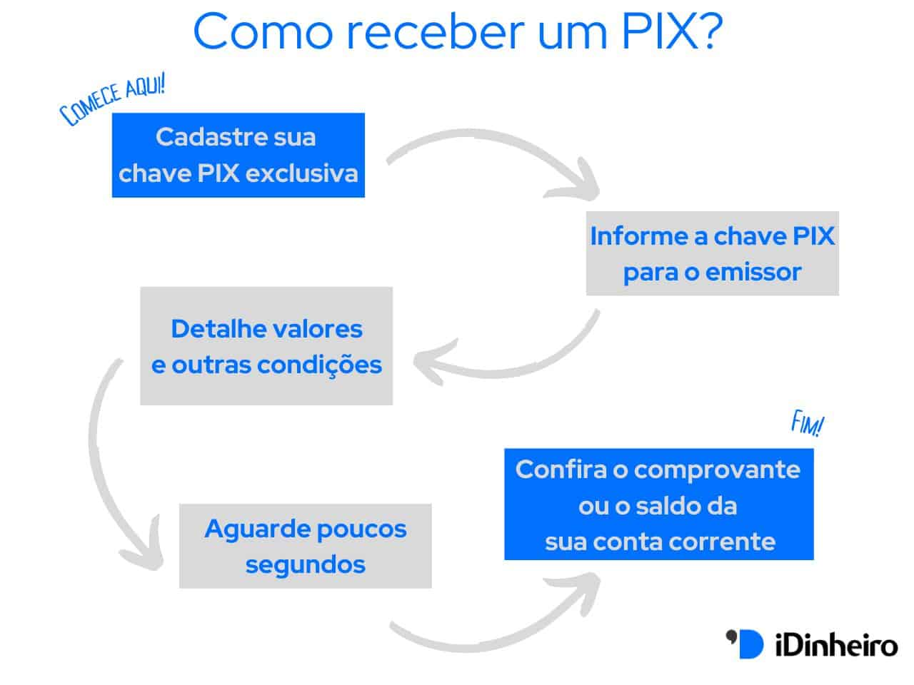 Como receber um PIX