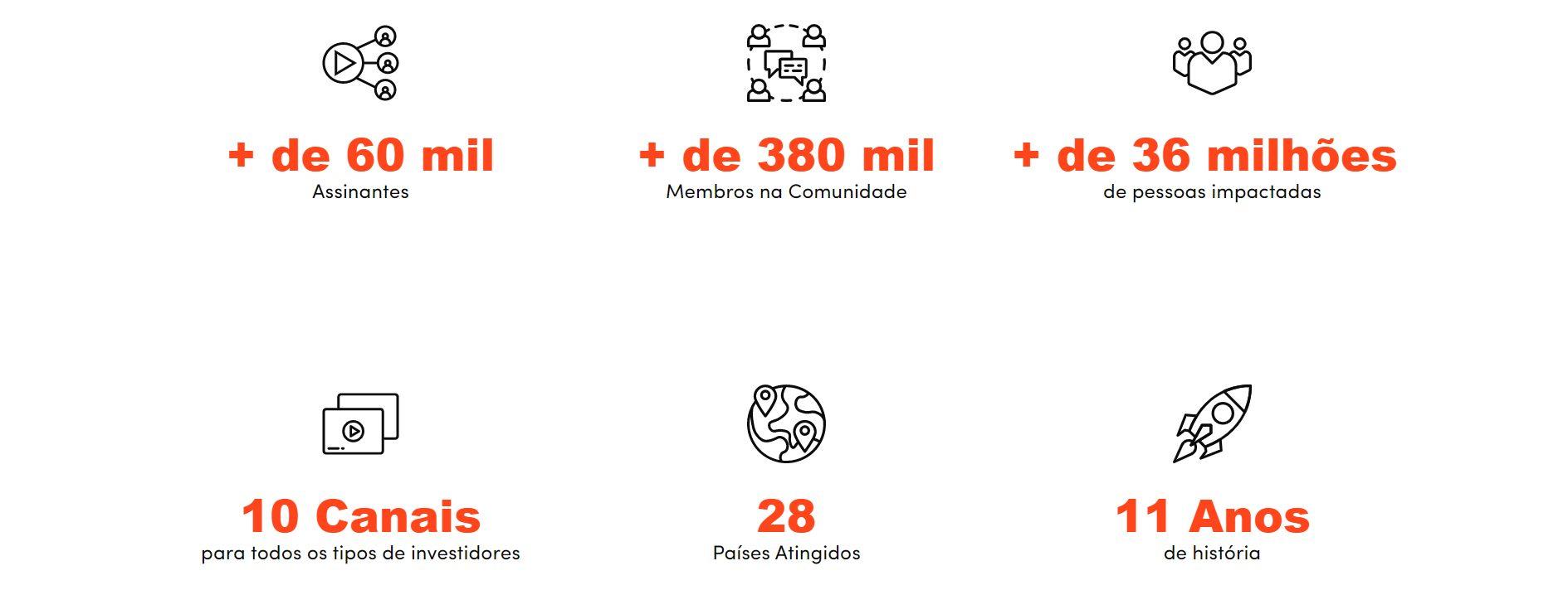 números da plataforma guiainvest