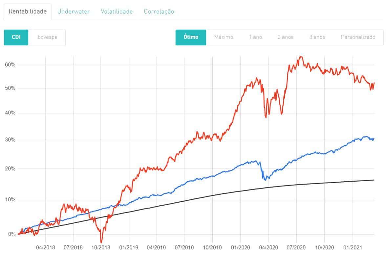 Comparação entre dois fundos multimercado e o índice Ibovespa