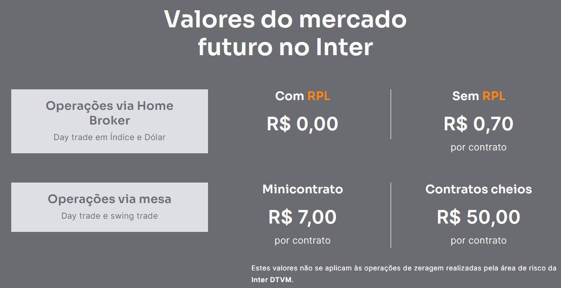 taxas mercado futuro inter